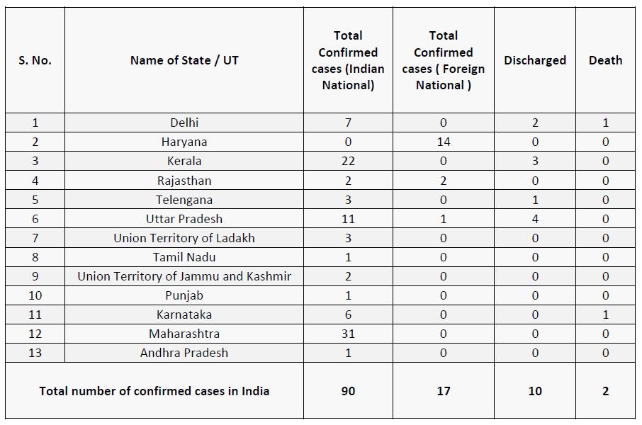 total cases of corona virus in India
